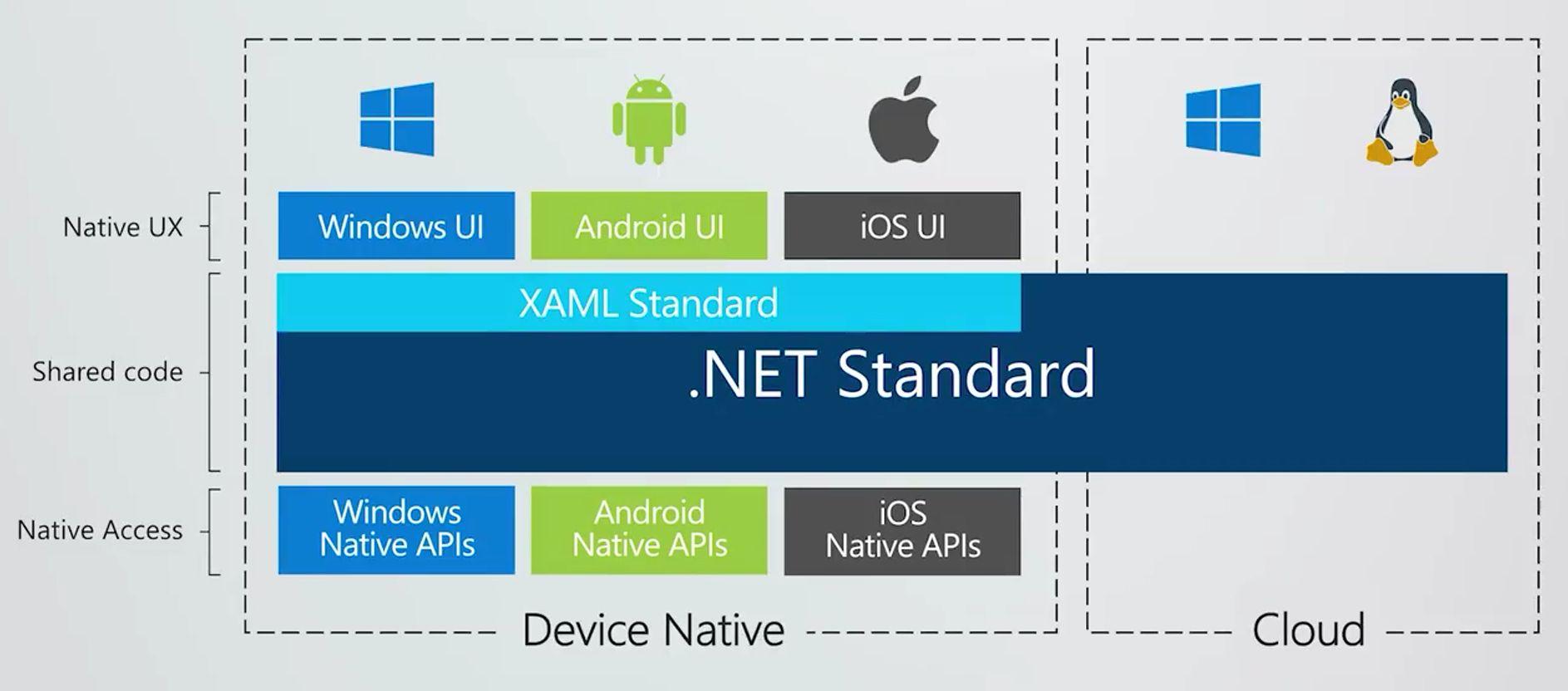 e8b51c7dd6f7 A .NET Standard-ra építő XAML Standarddal több platformra is lehet majd  felületeket építeni