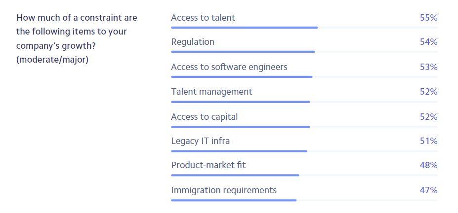 d9cc885d8ff0 A vezetők szerint a megfelelő szoftverfejlesztők megtalálása az egyik  legnehezebb feladatuk