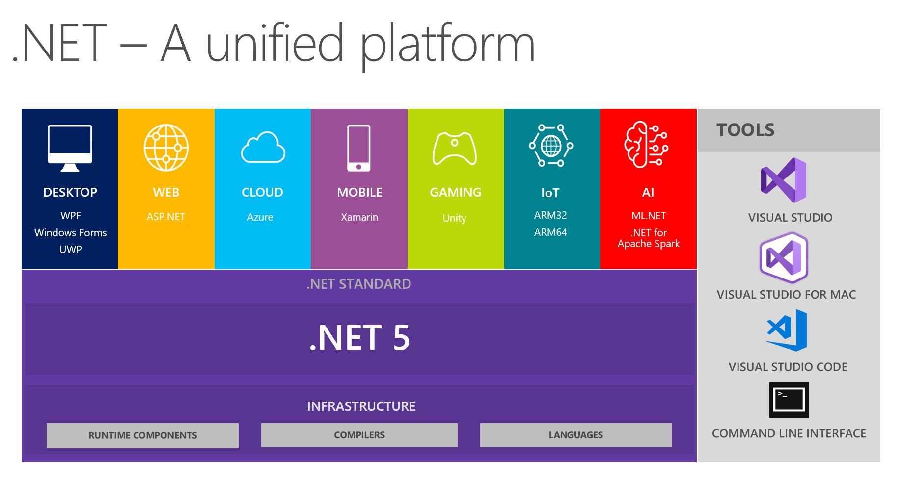222991d101 NET platform felhasználásával egyetlen kódbázissal lehet majd az eszközök  széles spektrumát megcélozni, a PC-től kezdve a mobilokon és táblagépeken  át ...